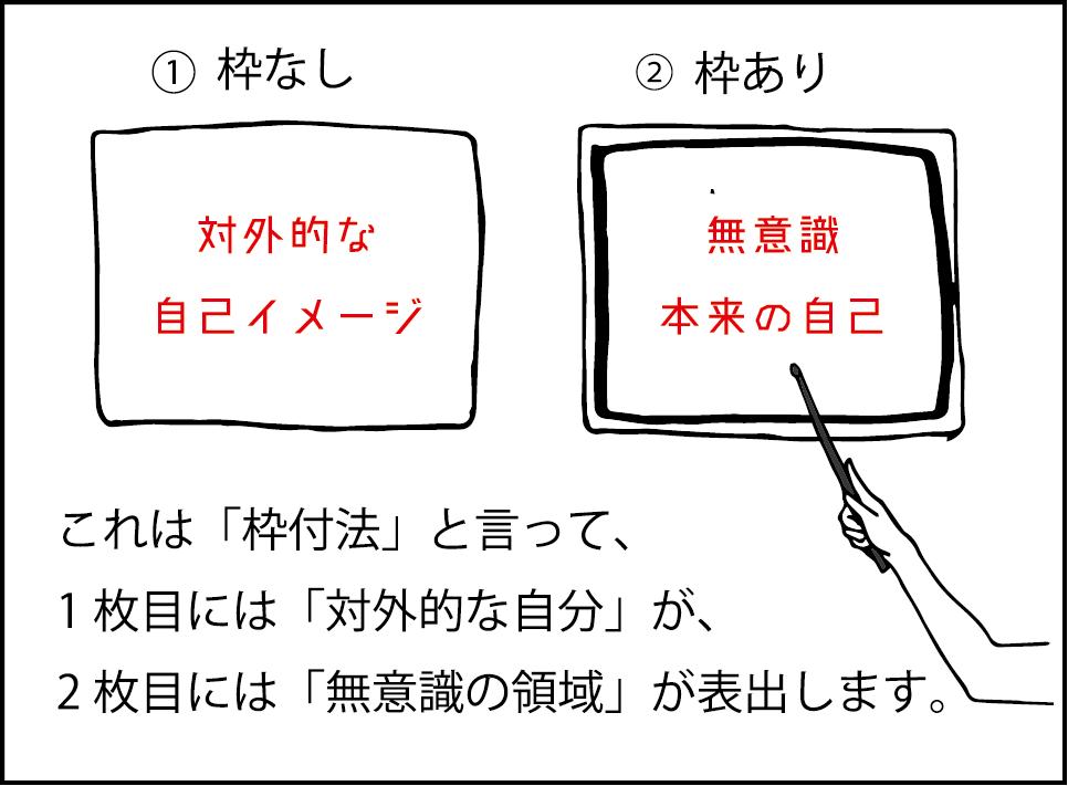 これは「枠付法」といって、1枚目には「対外的な自分」、2枚目には「無意識の領域」が表出されます。